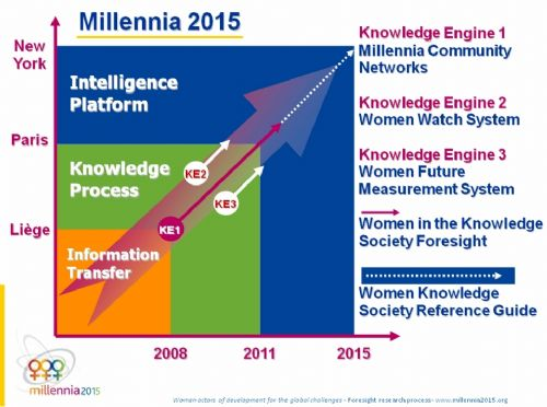 Millennia 2015 - Foresight Methodology