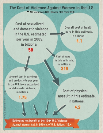 Costs of Intimate Partner Violence Against Women in the United States
